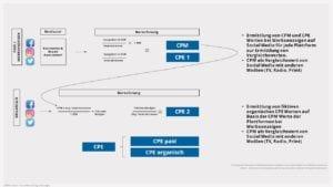 Monetäre Bewertung von digitalem Content